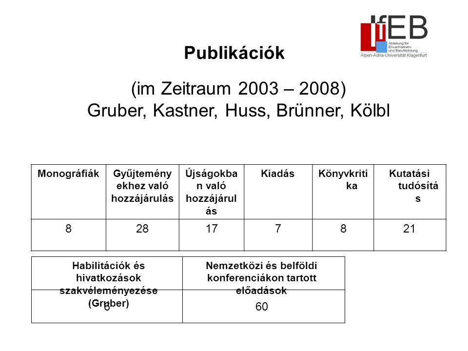 Publikációk MonográfiákGyűjtemény ekhez való hozzájárulás Újságokba n való hozzájárul ás KiadásKönyvkriti ka Kutatási tudósítá s 828177821 (im Zeitraum 2003 – 2008) Gruber, Kastner, Huss, Brünner, Kölbl Habilitációk és hivatkozások szakvéleményezése (Gruber) 6 Nemzetközi és belföldi konferenciákon tartott előadások 60