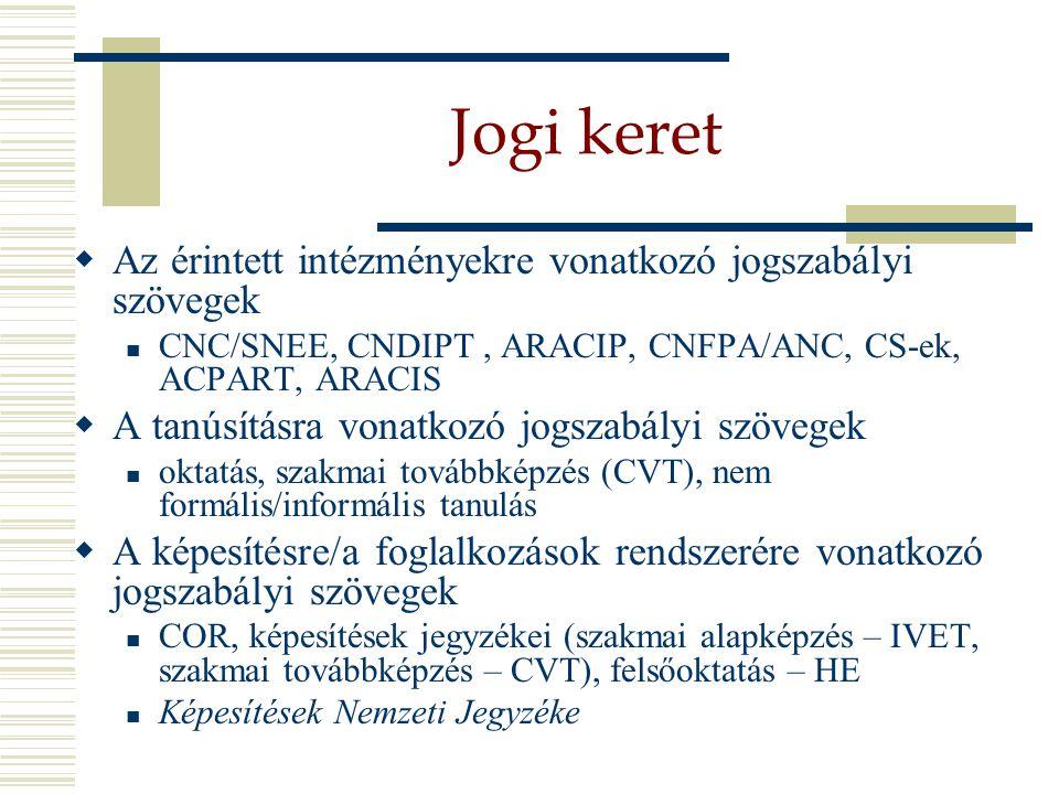 Jogi keret  Az érintett intézményekre vonatkozó jogszabályi szövegek CNC/SNEE, CNDIPT, ARACIP, CNFPA/ANC, CS-ek, ACPART, ARACIS  A tanúsításra vonatkozó jogszabályi szövegek oktatás, szakmai továbbképzés (CVT), nem formális/informális tanulás  A képesítésre/a foglalkozások rendszerére vonatkozó jogszabályi szövegek COR, képesítések jegyzékei (szakmai alapképzés – IVET, szakmai továbbképzés – CVT), felsőoktatás – HE Képesítések Nemzeti Jegyzéke