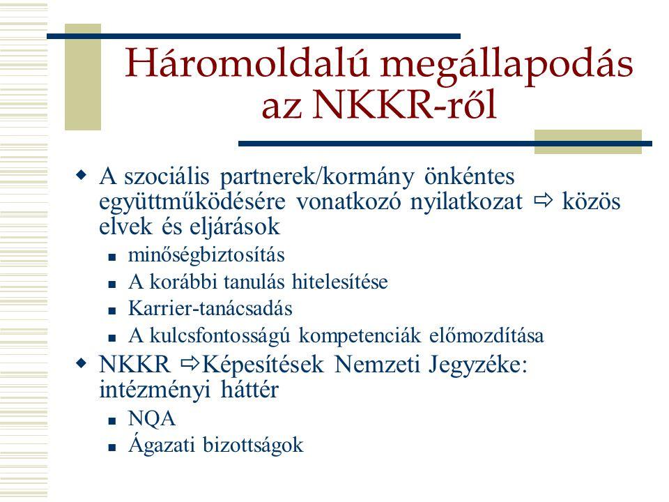 Háromoldalú megállapodás az NKKR-ről  A szociális partnerek/kormány önkéntes együttműködésére vonatkozó nyilatkozat  közös elvek és eljárások minőségbiztosítás A korábbi tanulás hitelesítése Karrier-tanácsadás A kulcsfontosságú kompetenciák előmozdítása  NKKR  Képesítések Nemzeti Jegyzéke: intézményi háttér NQA Ágazati bizottságok