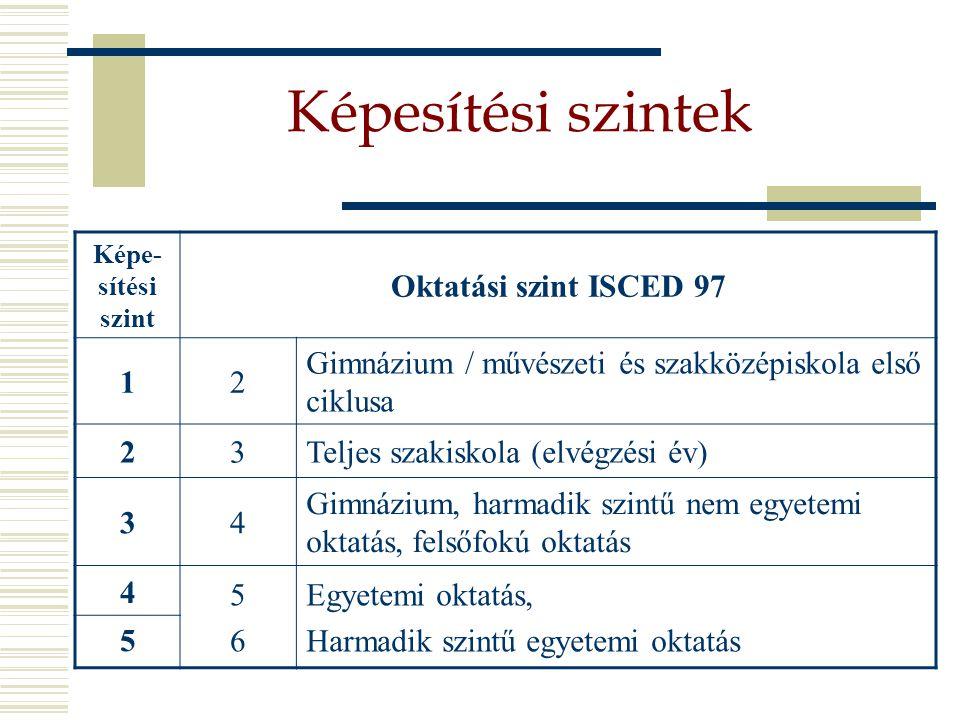 Képesítési szintek Képe- sítési szint Oktatási szint ISCED 97 12 Gimnázium / művészeti és szakközépiskola első ciklusa 23Teljes szakiskola (elvégzési