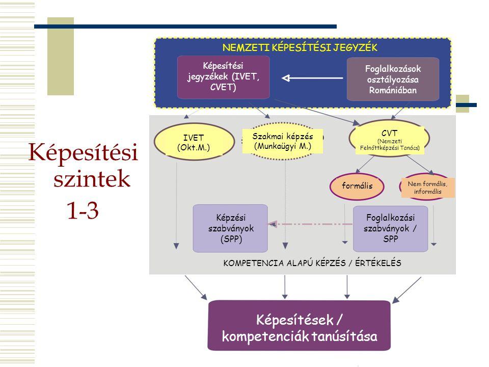 Képesítési szintek 1-3 Képesítések / kompetenciák tanúsítása Képesítési jegyzékek (IVET, CVET) Foglalkozások osztályozása Romániában IVET (Okt.M.) Szakmai képzés (Munkaügyi M.) CVT (Nemzeti Felnőttképzési Tanács) formális Nem formális, informális NEMZETI KÉPESÍTÉSI JEGYZÉK Képzési szabványok (SPP) Foglalkozási szabványok / SPP KOMPETENCIA ALAPÚ KÉPZÉS / ÉRTÉKELÉS