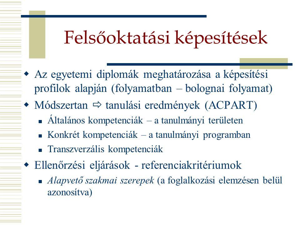 Felsőoktatási képesítések  Az egyetemi diplomák meghatározása a képesítési profilok alapján (folyamatban – bolognai folyamat)  Módszertan  tanulási eredmények (ACPART) Általános kompetenciák – a tanulmányi területen Konkrét kompetenciák – a tanulmányi programban Transzverzális kompetenciák  Ellenőrzési eljárások - referenciakritériumok Alapvető szakmai szerepek (a foglalkozási elemzésen belül azonosítva)
