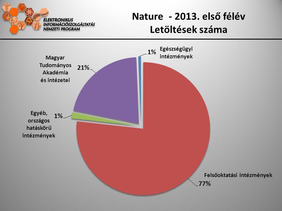 Nature - 2013. első félév Letöltések száma Magyar Tudományos Akadémia és intézetei Egyéb, országos hatáskörű intézmények Egészségügyi intézmények Fels