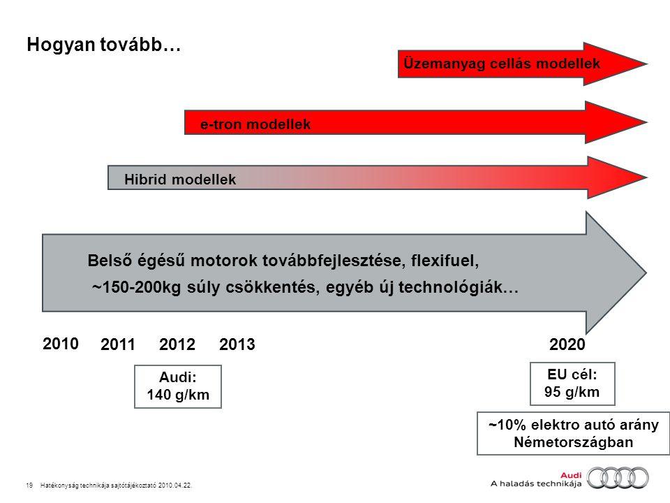 19Hatékonyság technikája sajtótájékoztató 2010.04.22.