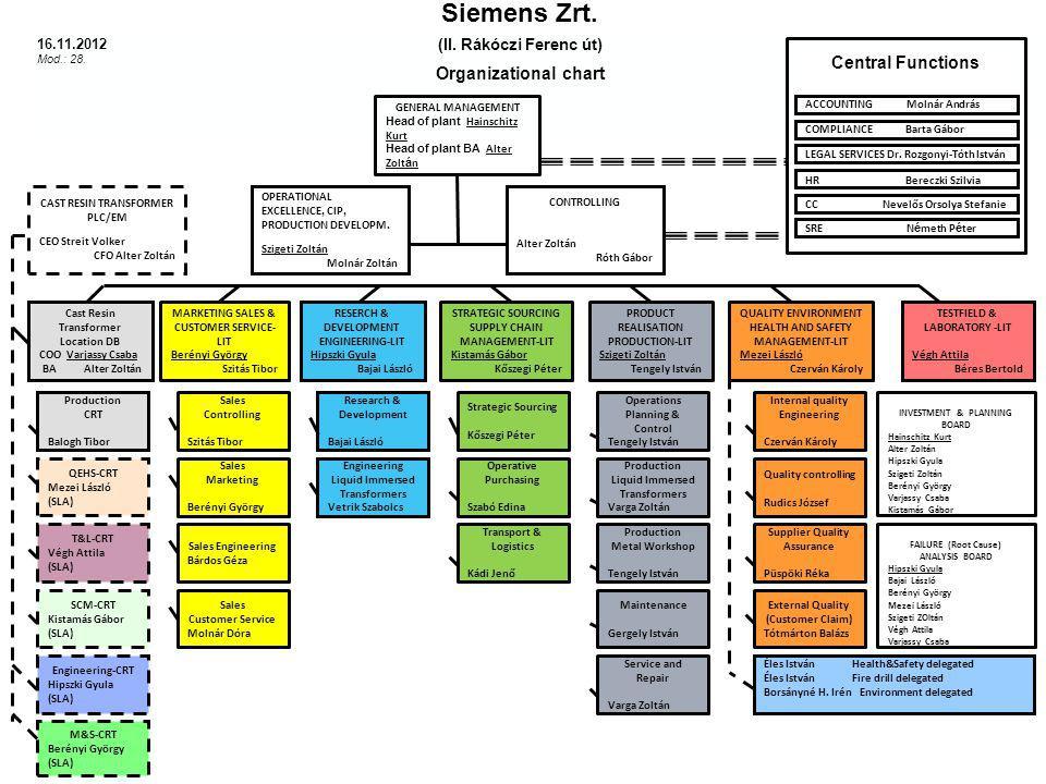 Siemens Zrt. (II. Rákóczi Ferenc út) Organizational chart COMPLIANCE Barta Gábor FAILURE (Root Cause) ANALYSIS BOARD Hipszki Gyula Bajai László Berény