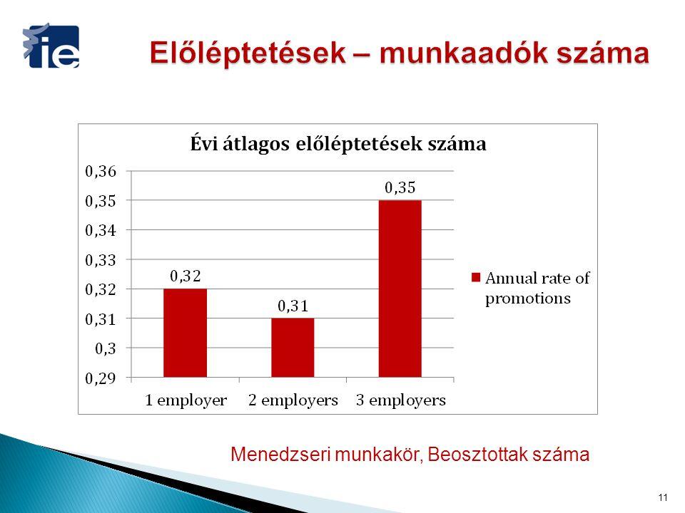 11 Menedzseri munkakör, Beosztottak száma