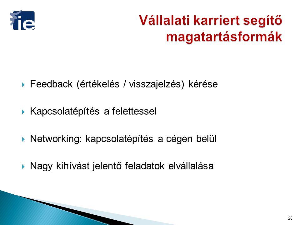  Feedback (értékelés / visszajelzés) kérése  Kapcsolatépítés a felettessel  Networking: kapcsolatépítés a cégen belül  Nagy kihívást jelentő feladatok elvállalása 20