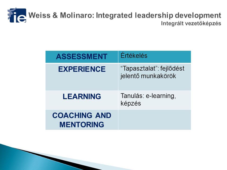 ASSESSMENT Értékelés EXPERIENCE Tapasztalat : fejlődést jelentő munkakörök LEARNING Tanulás: e-learning, képzés COACHING AND MENTORING