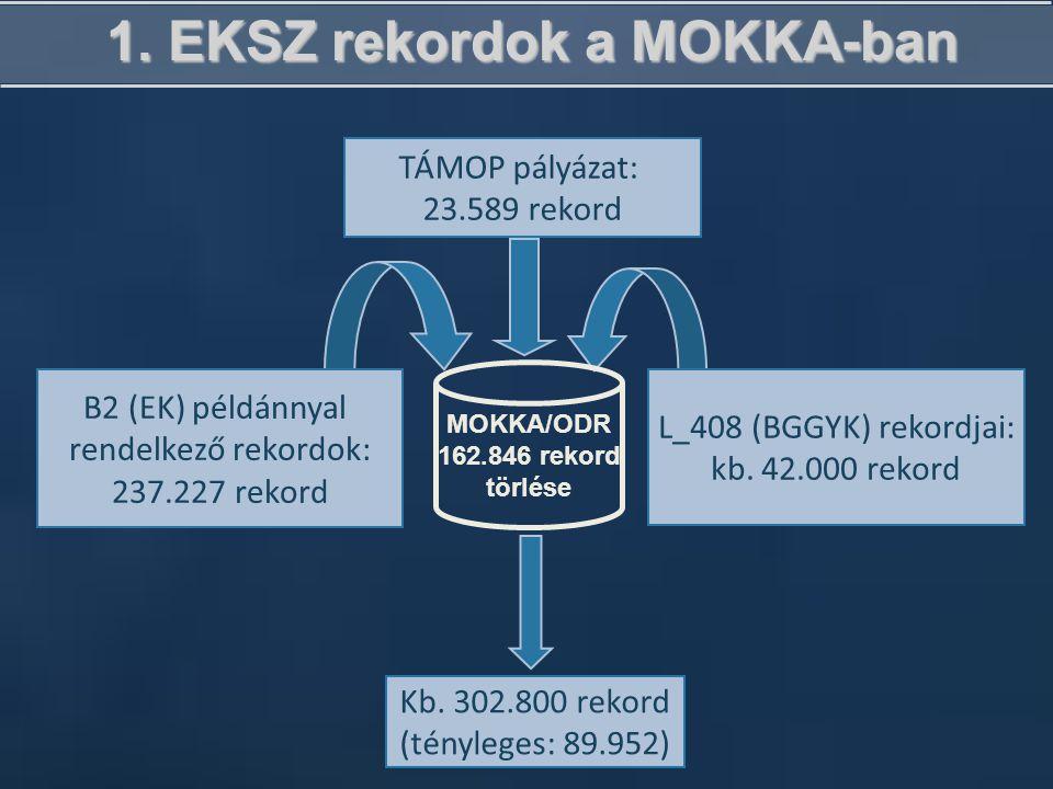 1. EKSZ rekordok a MOKKA-ban B2 (EK) példánnyal rendelkező rekordok: 237.227 rekord L_408 (BGGYK) rekordjai: kb. 42.000 rekord Kb. 302.800 rekord (tén