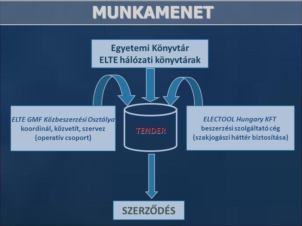MUNKAMENET ELTE GMF Közbeszerzési Osztálya koordinál, közvetít, szervez (operatív csoport) ELECTOOL Hungary KFT beszerzési szolgáltató cég (szakjogászi háttér biztosítása) SZERZŐDÉS Egyetemi Könyvtár ELTE hálózati könyvtárak TENDER