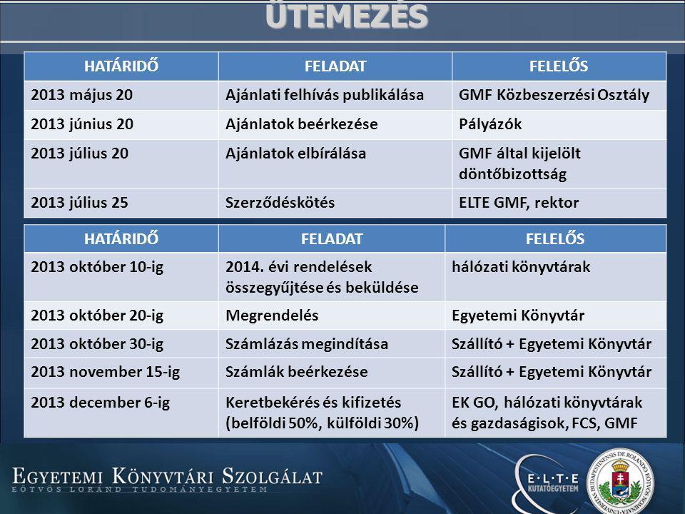 ÜTEMEZÉS HATÁRIDŐFELADATFELELŐS 2013 május 20Ajánlati felhívás publikálásaGMF Közbeszerzési Osztály 2013 június 20Ajánlatok beérkezésePályázók 2013 július 20Ajánlatok elbírálása GMF által kijelölt döntőbizottság 2013 július 25SzerződéskötésELTE GMF, rektor HATÁRIDŐFELADATFELELŐS 2013 október 10-ig 2014.