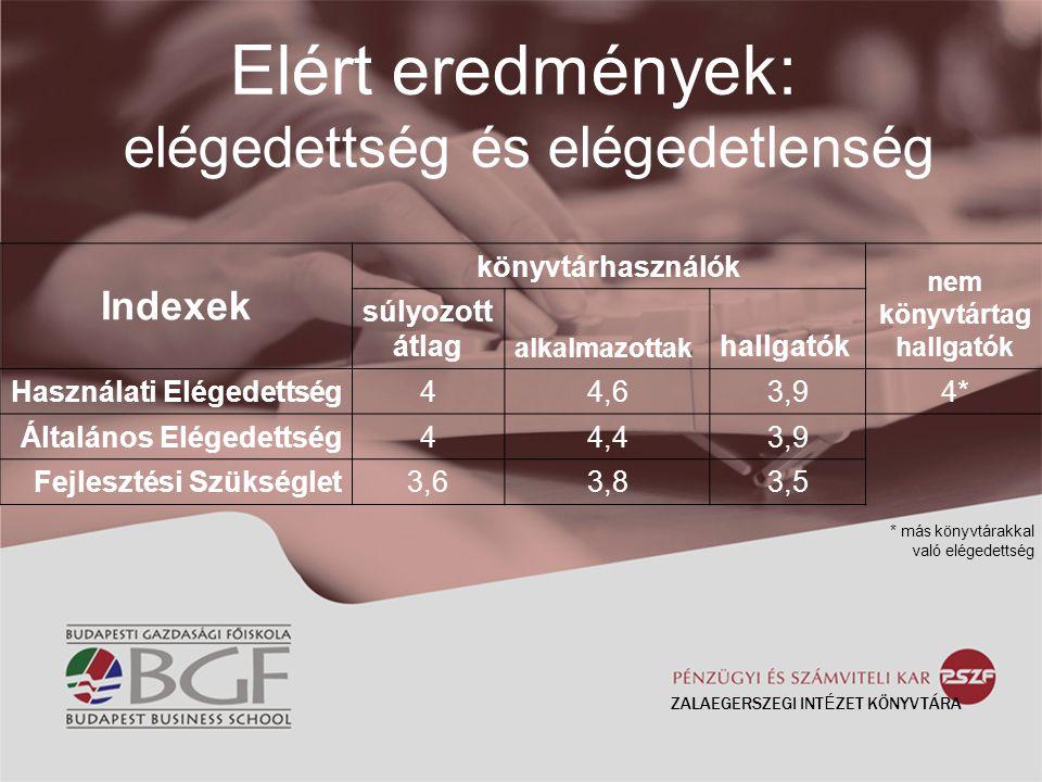 Elért eredmények: elégedettség és elégedetlenség ZALAEGERSZEGI INT É ZET KÖNYVTÁRA Indexek könyvtárhasználók nem könyvtártag hallgatók súlyozott átlag alkalmazottak hallgatók Használati Elégedettség44,63,94* Általános Elégedettség44,43,9 Fejlesztési Szükséglet3,63,83,5 * más könyvtárakkal való elégedettség