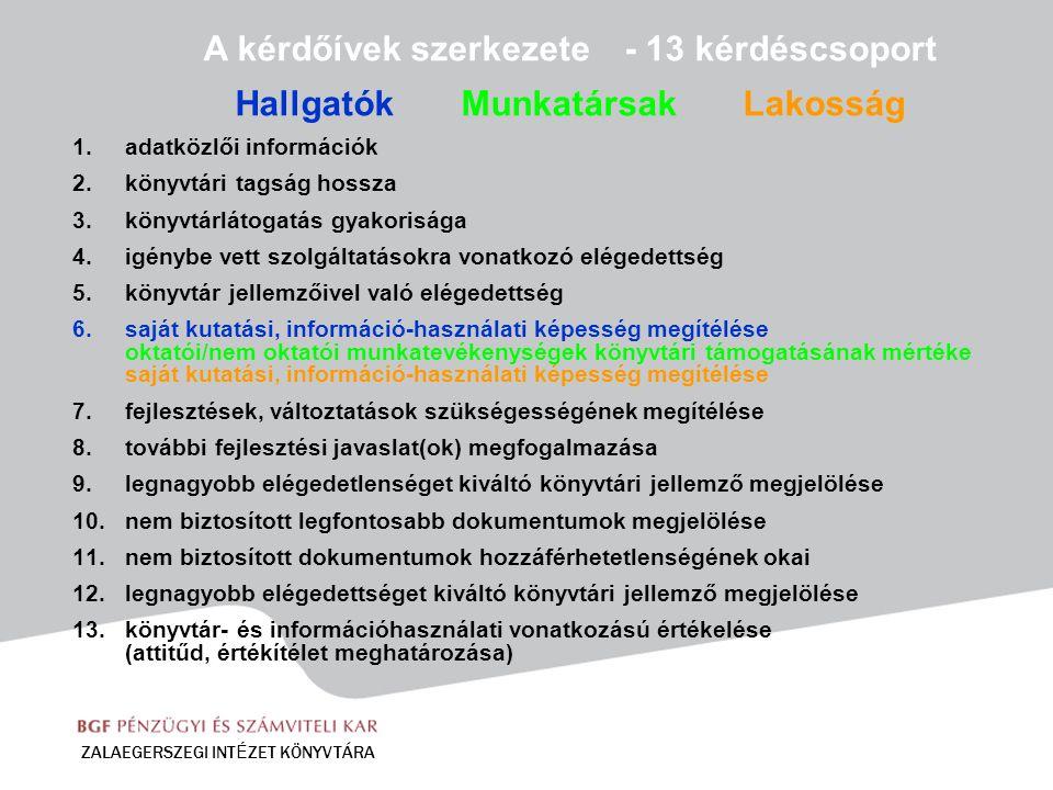 ZALAEGERSZEGI INT É ZET KÖNYVTÁRA A kérdőívek szerkezete - 13 kérdéscsoport Hallgatók Munkatársak Lakosság 1.adatközlői információk 2.könyvtári tagság hossza 3.könyvtárlátogatás gyakorisága 4.igénybe vett szolgáltatásokra vonatkozó elégedettség 5.könyvtár jellemzőivel való elégedettség 6.saját kutatási, információ-használati képesség megítélése oktatói/nem oktatói munkatevékenységek könyvtári támogatásának mértéke saját kutatási, információ-használati képesség megítélése 7.fejlesztések, változtatások szükségességének megítélése 8.további fejlesztési javaslat(ok) megfogalmazása 9.legnagyobb elégedetlenséget kiváltó könyvtári jellemző megjelölése 10.nem biztosított legfontosabb dokumentumok megjelölése 11.nem biztosított dokumentumok hozzáférhetetlenségének okai 12.legnagyobb elégedettséget kiváltó könyvtári jellemző megjelölése 13.könyvtár- és információhasználati vonatkozású értékelése (attitűd, értékítélet meghatározása)