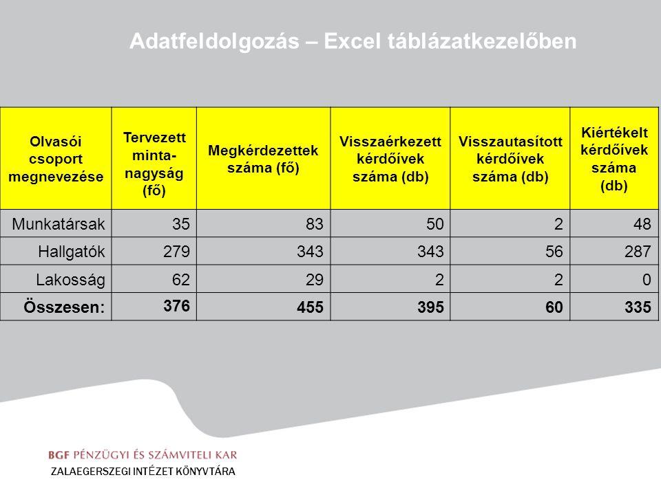 Adatfeldolgozás – Excel táblázatkezelőben ZALAEGERSZEGI INT É ZET KÖNYVTÁRA Olvasói csoport megnevezése Tervezett minta- nagyság (fő) Megkérdezettek s