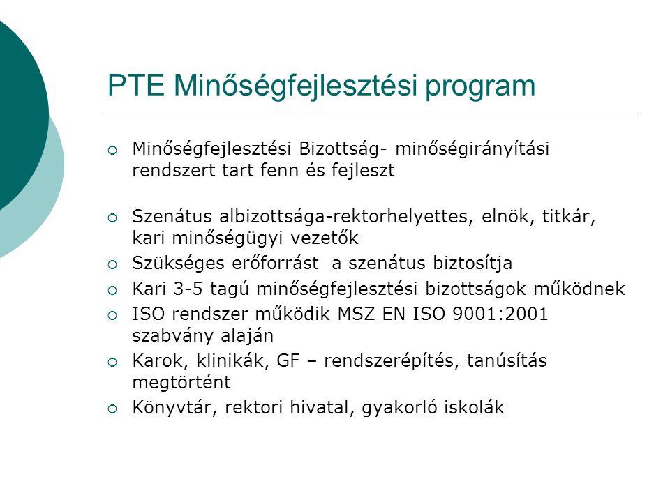 PTE Minőségfejlesztési program  Minőségfejlesztési Bizottság- minőségirányítási rendszert tart fenn és fejleszt  Szenátus albizottsága-rektorhelyettes, elnök, titkár, kari minőségügyi vezetők  Szükséges erőforrást a szenátus biztosítja  Kari 3-5 tagú minőségfejlesztési bizottságok működnek  ISO rendszer működik MSZ EN ISO 9001:2001 szabvány alaján  Karok, klinikák, GF – rendszerépítés, tanúsítás megtörtént  Könyvtár, rektori hivatal, gyakorló iskolák