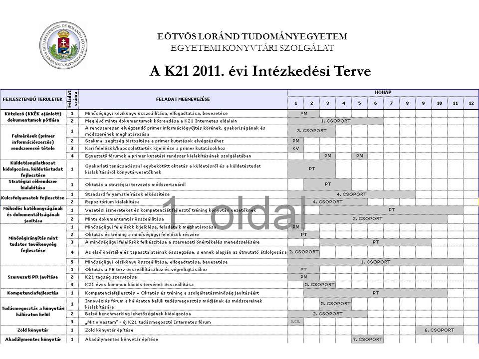 7 K-21 MINŐSÉGIRÁNYÍTÁSI PROJEKT A K21 2011. évi Intézkedési Terve EÖTVÖS LORÁND TUDOMÁNYEGYETEM EGYETEMI KÖNYVTÁRI SZOLGÁLAT