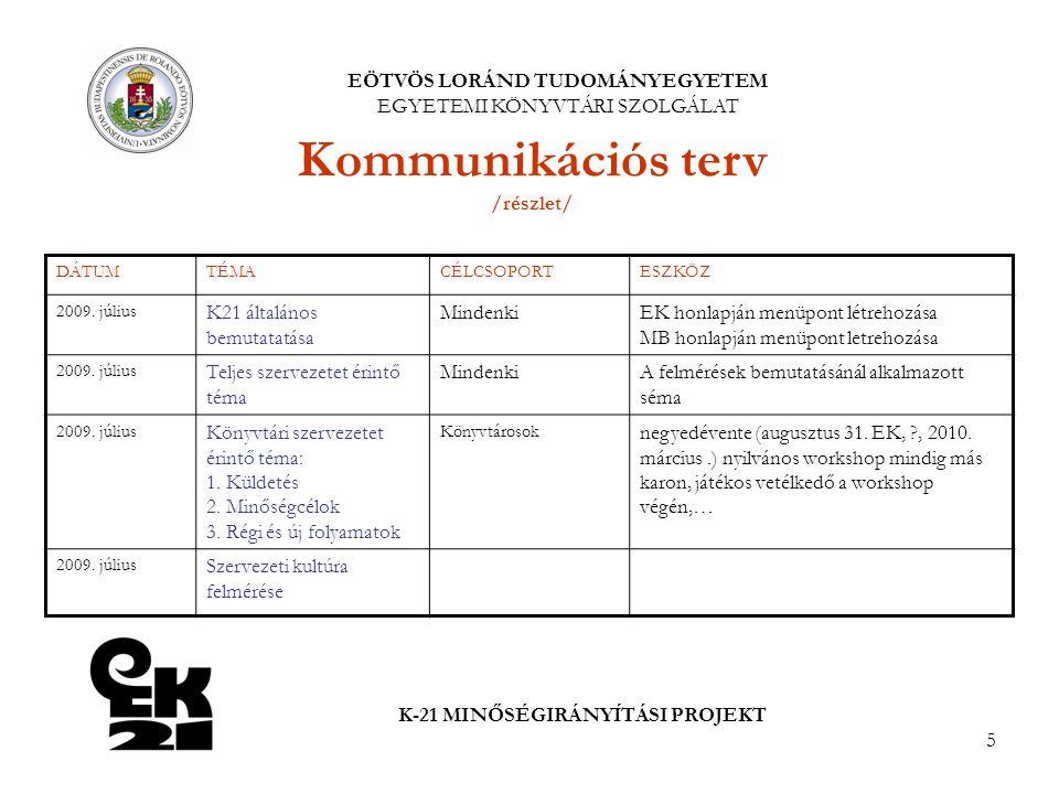 5 EÖTVÖS LORÁND TUDOMÁNYEGYETEM EGYETEMI KÖNYVTÁRI SZOLGÁLAT K-21 MINŐSÉGIRÁNYÍTÁSI PROJEKT Kommunikációs terv /részlet/ DÁTUMTÉMACÉLCSOPORTESZKÖZ 2009.