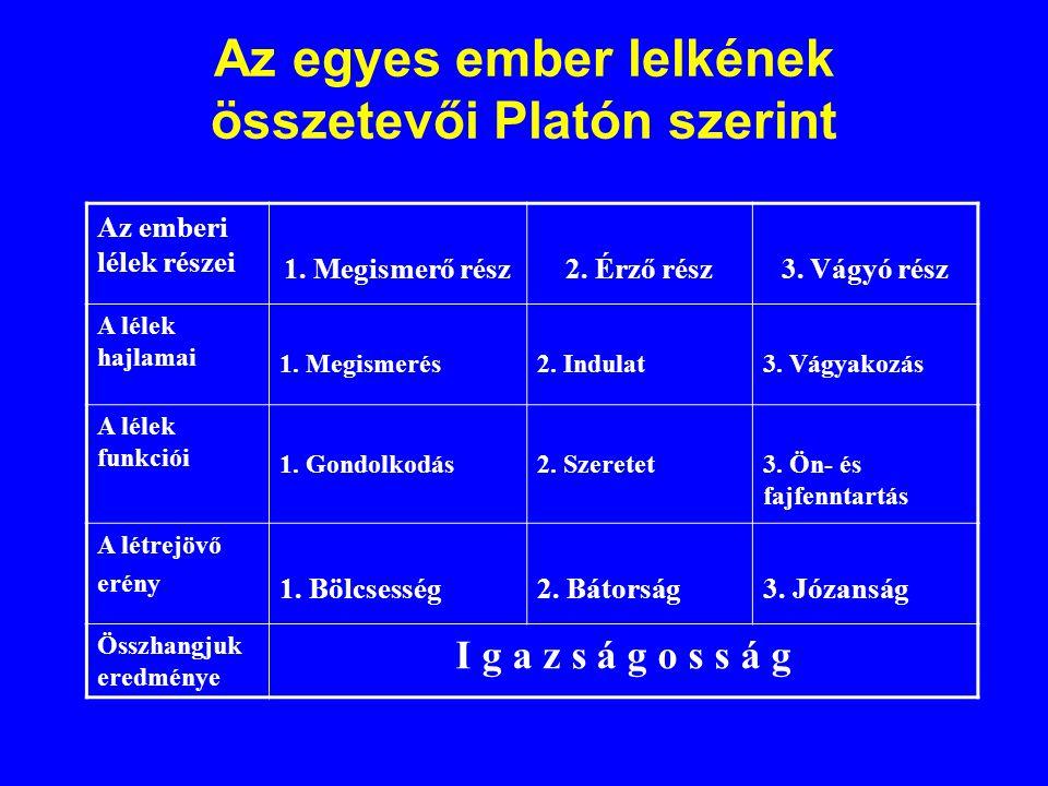 Az egyes ember lelkének összetevői Platón szerint Az emberi lélek részei 1. Megismerő rész2. Érző rész3. Vágyó rész A lélek hajlamai 1. Megismerés2. I
