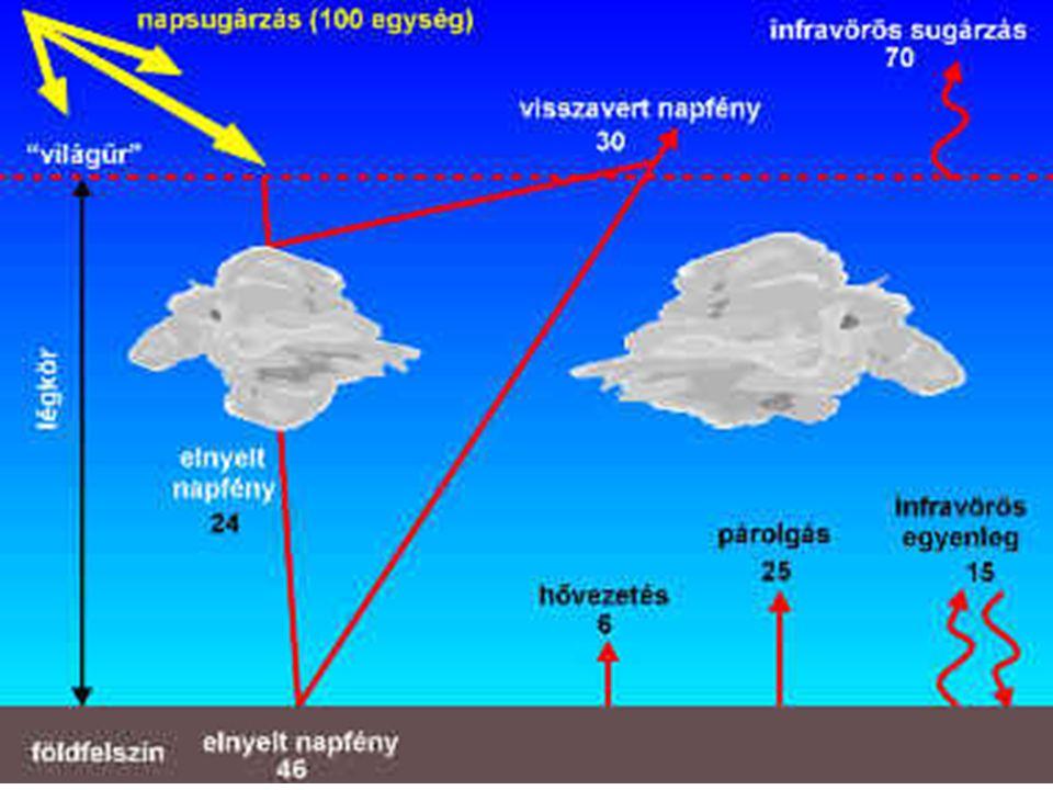 A napenergia felhasználásának osztályozása napenergia közvetlen napelem (fotovoltaikus) napkollektor (hőforrás) közvetett vízi energiaszélenergiabiotömeg