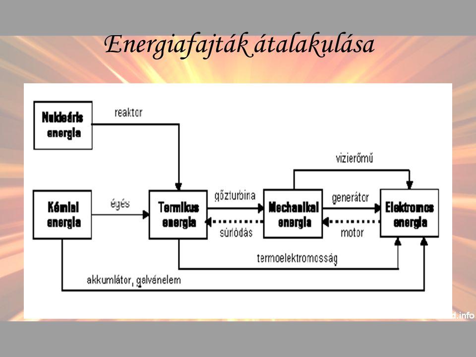 Energiafajták átalakulása