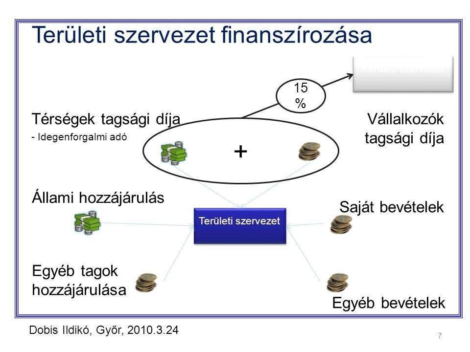 Térségek tagsági díja - Idegenforgalmi adó Területi szervezet finanszírozása Vállalkozók tagsági díja Állami hozzájárulás Területi szervezet 7 Egyéb bevételek + Kerületi szervezet 15 % Egyéb tagok hozzájárulása Saját bevételek Dobis Ildikó, Győr, 2010.3.24