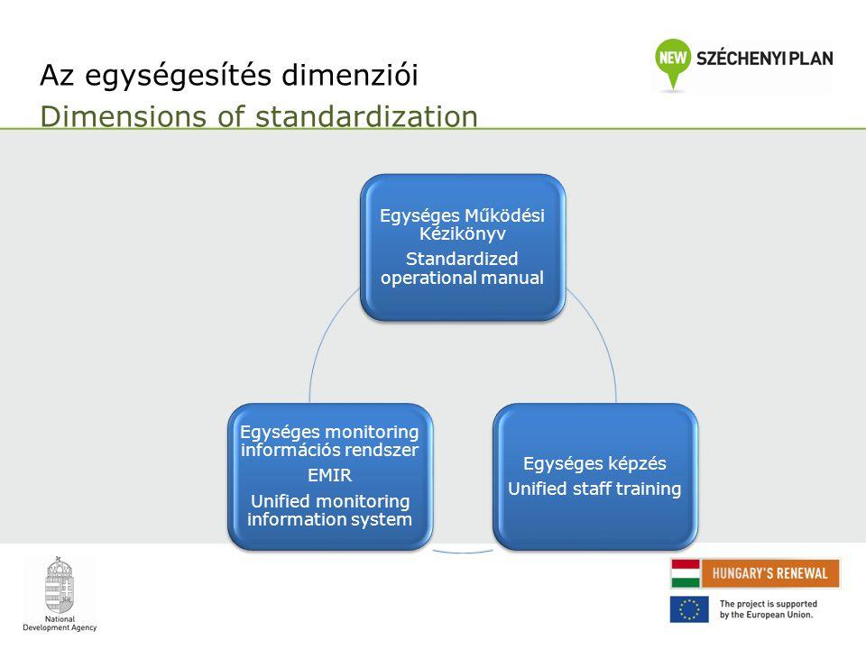 Az egységesítés dimenziói Dimensions of standardization Egységes Működési Kézikönyv Standardized operational manual Egységes képzés Unified staff training Egységes monitoring információs rendszer EMIR Unified monitoring information system