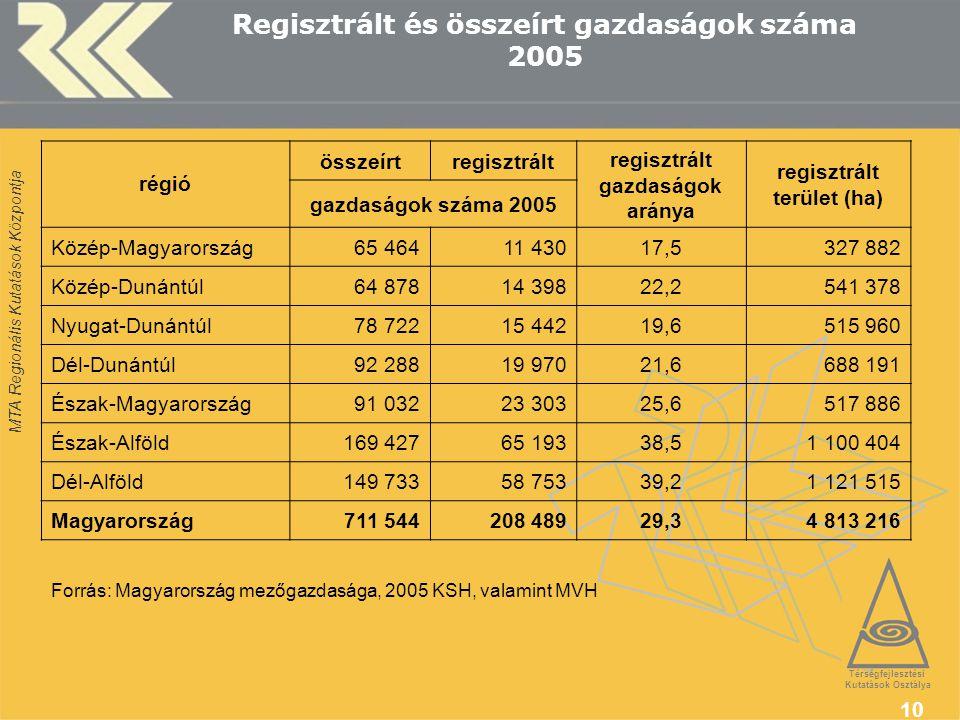 MTA Regionális Kutatások Központja 10 Regisztrált és összeírt gazdaságok száma 2005 régió összeírtregisztrált regisztrált gazdaságok aránya regisztrált terület (ha) gazdaságok száma 2005 Közép-Magyarország65 46411 43017,5327 882 Közép-Dunántúl64 87814 39822,2541 378 Nyugat-Dunántúl78 72215 44219,6515 960 Dél-Dunántúl92 28819 97021,6688 191 Észak-Magyarország91 03223 30325,6517 886 Észak-Alföld169 42765 19338,51 100 404 Dél-Alföld149 73358 75339,21 121 515 Magyarország711 544208 48929,34 813 216 Forrás: Magyarország mezőgazdasága, 2005 KSH, valamint MVH Térségfejlesztési Kutatások Osztálya