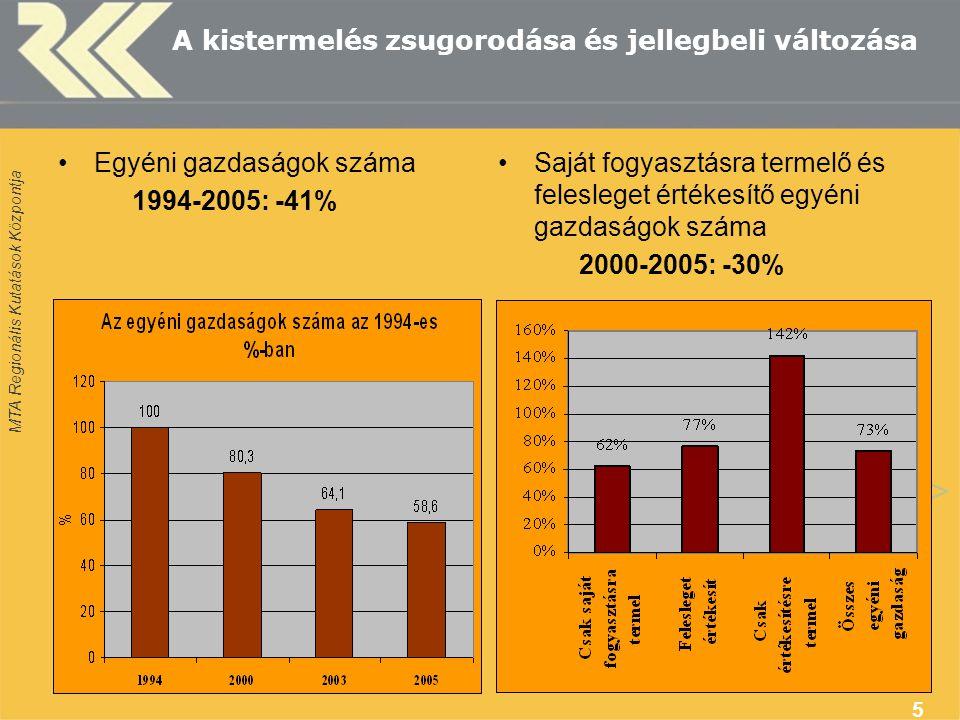 MTA Regionális Kutatások Központja 5 A kistermelés zsugorodása és jellegbeli változása Egyéni gazdaságok száma 1994-2005: -41% Saját fogyasztásra termelő és felesleget értékesítő egyéni gazdaságok száma 2000-2005: -30%