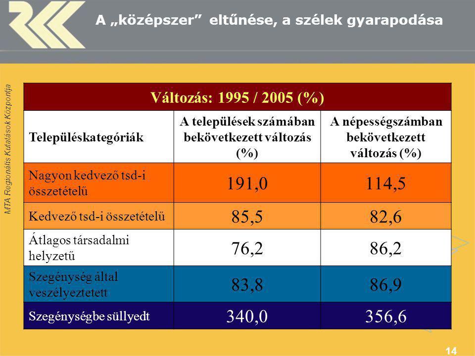 """MTA Regionális Kutatások Központja 14 A """"középszer eltűnése, a szélek gyarapodása Változás: 1995 / 2005 (%) Településkategóriák A települések számában bekövetkezett változás (%) A népességszámban bekövetkezett változás (%) Nagyon kedvező tsd-i összetételű 191,0114,5 Kedvező tsd-i összetételű 85,582,6 Átlagos társadalmi helyzetű 76,286,2 Szegénység által veszélyeztetett 83,886,9 Szegénységbe süllyedt 340,0356,6"""