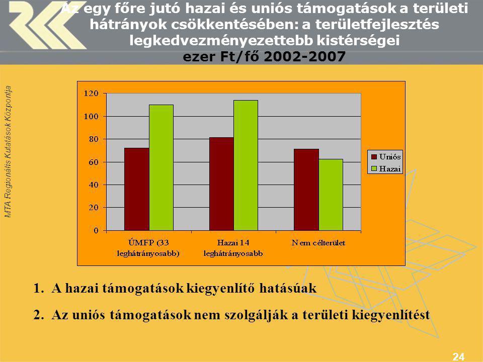 MTA Regionális Kutatások Központja 24 Az egy főre jutó hazai és uniós támogatások a területi hátrányok csökkentésében: a területfejlesztés legkedvezményezettebb kistérségei ezer Ft/fő 2002-2007 1.A hazai támogatások kiegyenlítő hatásúak 2.Az uniós támogatások nem szolgálják a területi kiegyenlítést