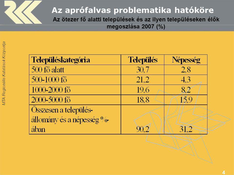 MTA Regionális Kutatások Központja 4 Az aprófalvas problematika hatóköre Az ötezer fő alatti települések és az ilyen településeken élők megoszlása 2007 (%)