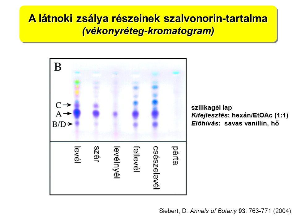 lev él szár lev élnyél fel lev él csészelevélpárta A látnoki zsálya részeinek szalvonorin-tartalma (vékonyréteg-kromatogram) (vékonyréteg-kromatogram) Siebert, D: Annals of Botany 93: 763-771 (2004) szilikagél lap Kifejlesztés: hexán/EtOAc (1:1) Előhívás: savas vanillin, hő