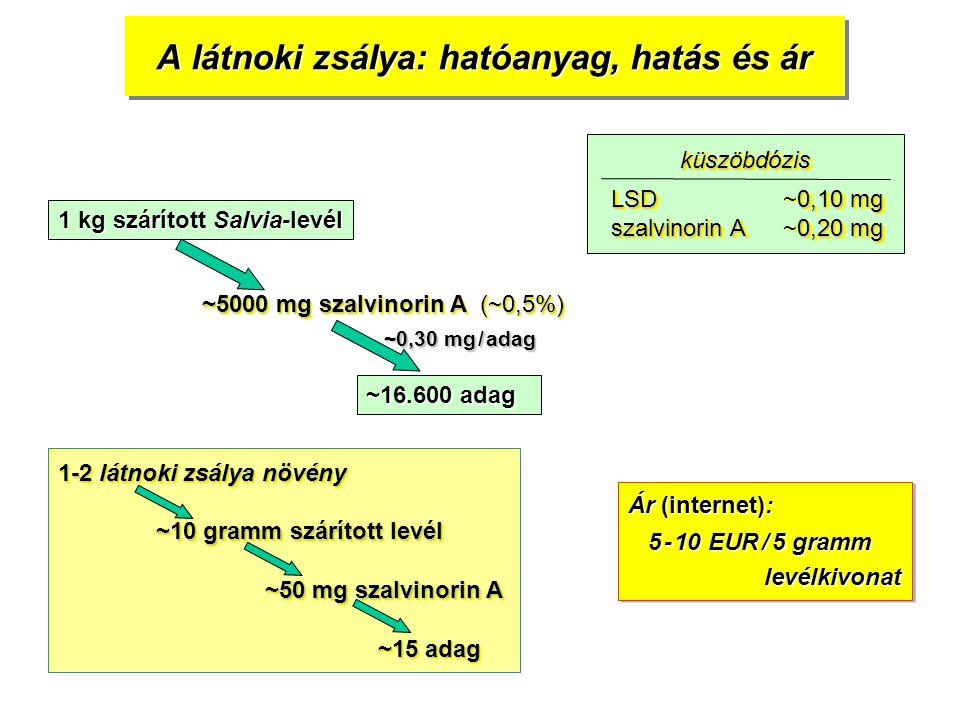 A látnoki zsálya: hatóanyag, hatás és ár 1 kg szárított Salvia-levél ~5000 mg szalvinorin A (~0,5%) ~16.600 adag ~0,30 mg / adag küszöbdózisküszöbdózis LSD0,10 mg LSD~0,10 mg szalvinorin A0,20 mg szalvinorin A~0,20 mg LSD0,10 mg LSD~0,10 mg szalvinorin A0,20 mg szalvinorin A~0,20 mg 1-2 látnoki zsálya növény ~10 gramm szárított levél ~50 mg szalvinorin A ~15 adag Ár (internet): 5 - 10 EUR / 5 gramm 5 - 10 EUR / 5 gramm levélkivonat levélkivonat Ár (internet): 5 - 10 EUR / 5 gramm 5 - 10 EUR / 5 gramm levélkivonat levélkivonat
