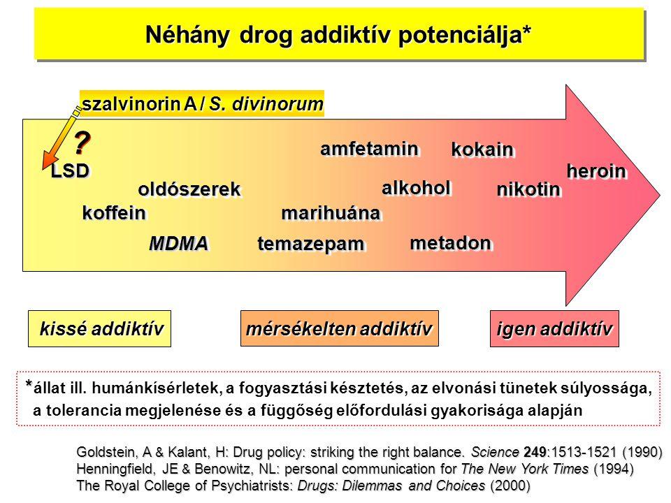 Néhány drog addiktív potenciálja* heroinheroin nikotin LSDLSD MDMAMDMA amfetaminamfetamin marihuánamarihuána kokain alkoholalkohol oldószerekoldószere