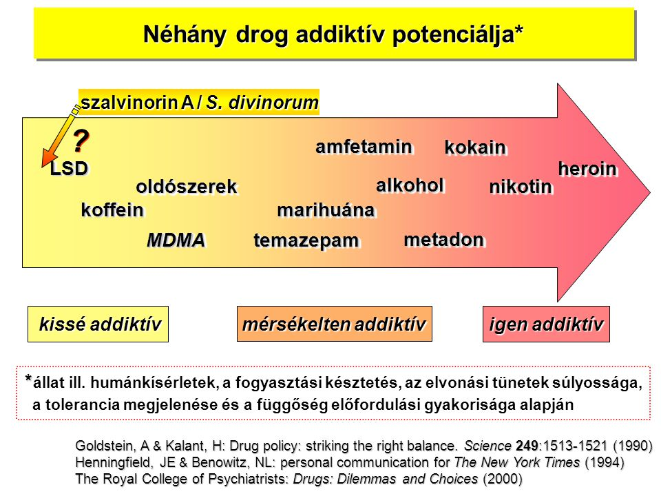 Néhány drog addiktív potenciálja* heroinheroin nikotin LSDLSD MDMAMDMA amfetaminamfetamin marihuánamarihuána kokain alkoholalkohol oldószerekoldószerek kissé addiktív kissé addiktív igen addiktív mérsékelten addiktív metadonmetadon temazepam * * állat ill.