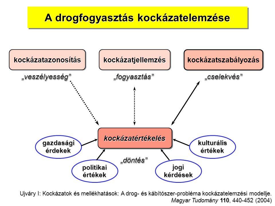 """kockázatazonosítás kockázatjellemzés kockázatszabályozás A drogfogyasztás kockázatelemzése kockázatértékeléskockázatértékelés """"veszélyesség """"veszélyesség """"fogyasztás """"fogyasztás """"cselekvés """"cselekvés """"döntés """"döntés Ujváry I: Kockázatok és mellékhatások: A drog- és kábítószer-probléma kockázatelemzési modellje."""