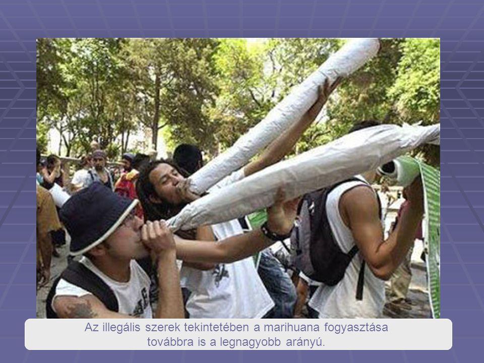 Az illegális szerek tekintetében a marihuana fogyasztása továbbra is a legnagyobb arányú.