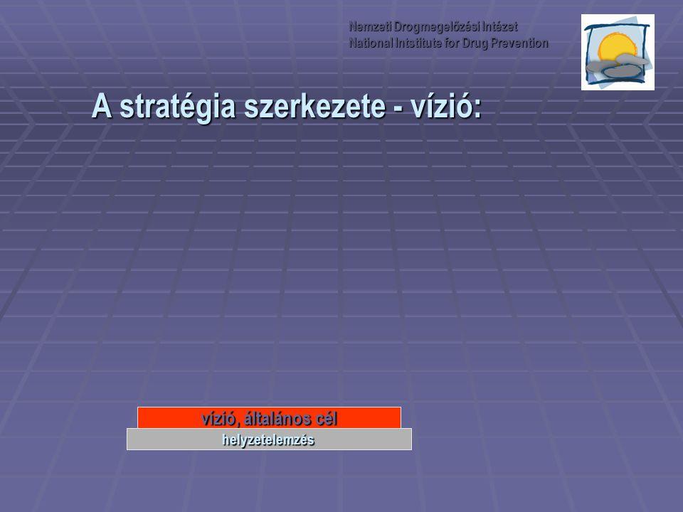 A stratégia szerkezete - vízió: vízió, általános cél helyzetelemzés Nemzeti Drogmegelőzési Intézet National Intstitute for Drug Prevention