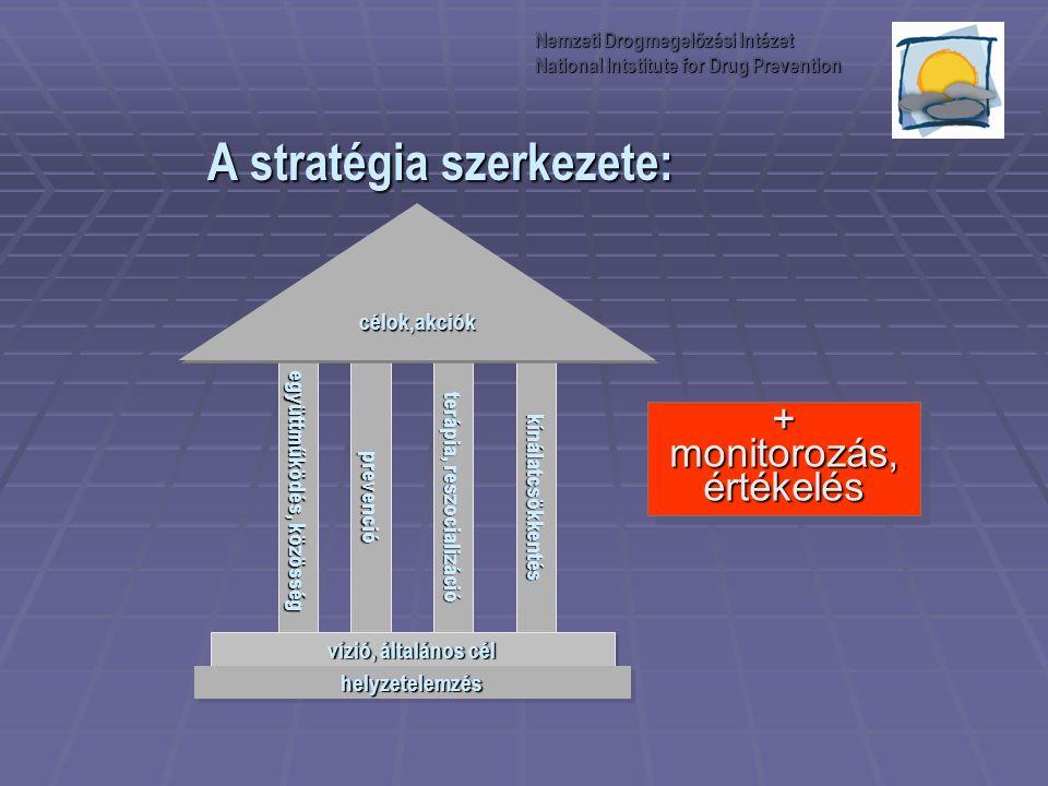 A stratégia szerkezete: együttműködés, közösség prevenció terápia, reszocializáció kínálatcsökkentés vízió, általános cél helyzetelemzéshelyzetelemzés
