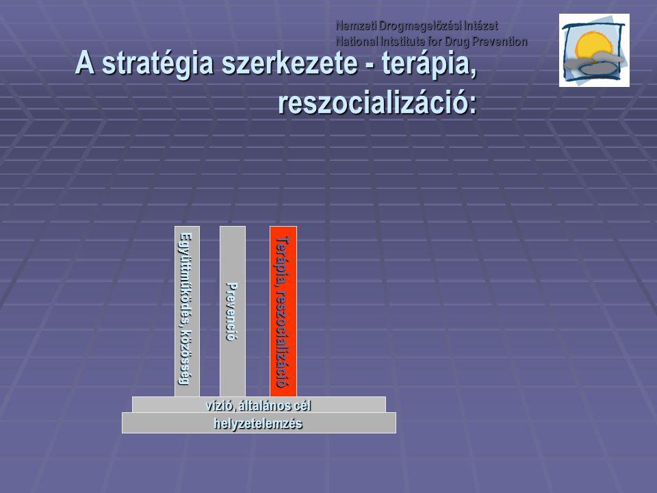 A stratégia szerkezete - terápia, reszocializáció: Együttműködés, közösség Prevenció Terápia, reszocializáció vízió, általános cél helyzetelemzés Nemz