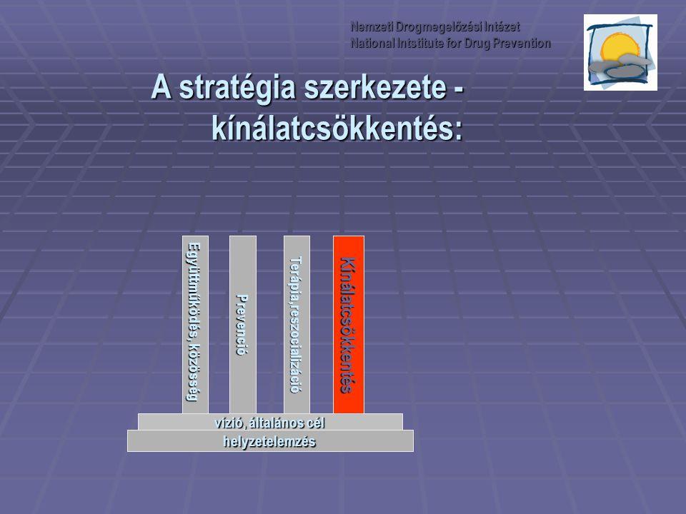 A stratégia szerkezete - kínálatcsökkentés: Együttműködés, közösség PrevencióTerápia,reszocializációKínálatcsökkentés vízió, általános cél helyzetelem
