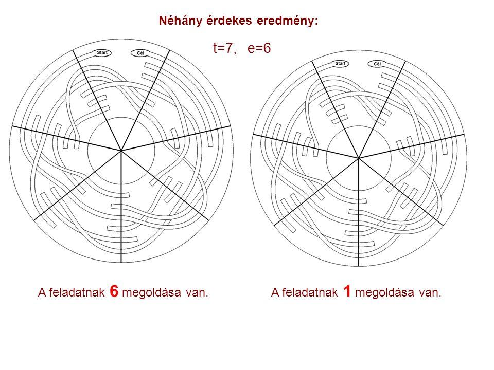 Néhány érdekes eredmény: A feladatnak 6 megoldása van.A feladatnak 1 megoldása van. t=7, e=6