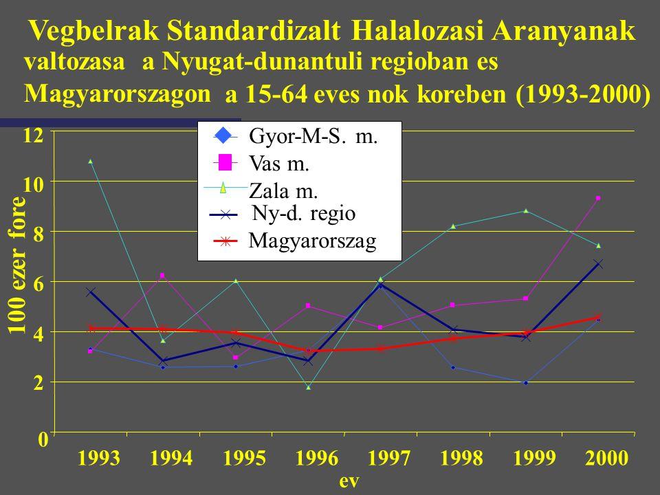 Vegbelrak Standardizalt Halalozasi Aranyanak valtozasa a Nyugat-dunantuli regioban es Magyarorszagon a 15-64 eves nok koreben (1993-2000) 0 2 4 6 8 10