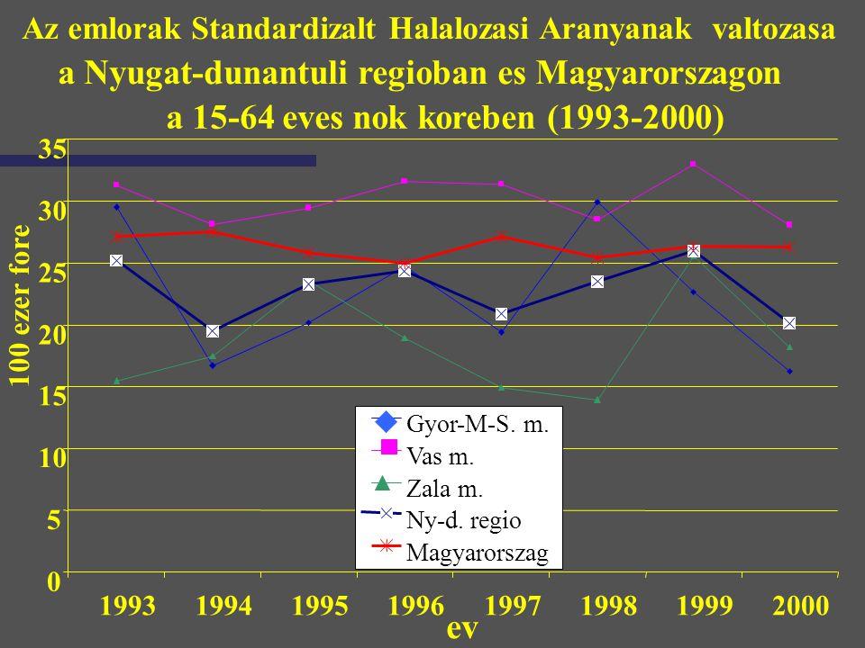 Az emlorak Standardizalt Halalozasi Aranyanak valtozasa a Nyugat-dunantuli regioban es Magyarorszagon a 15-64 eves nok koreben (1993-2000) 0 5 10 15 2