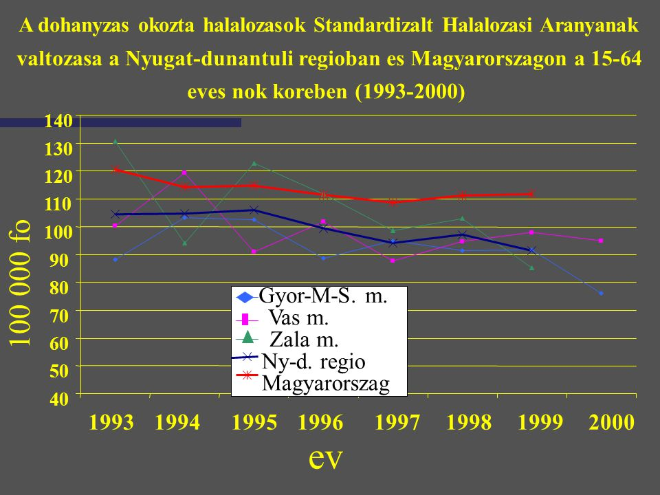 A dohanyzas okozta halalozasok Standardizalt Halalozasi Aranyanak valtozasa a Nyugat-dunantuli regioban es Magyarorszagon a 15-64 eves nok koreben (19