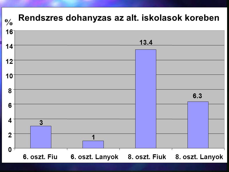 Rendszres dohanyzas az alt. iskolasok koreben 3 1 13.4 6.3 0 2 4 6 8 10 12 14 16 6. oszt. Fiu6. oszt. Lanyok8. oszt. Fiuk8. oszt. Lanyok %