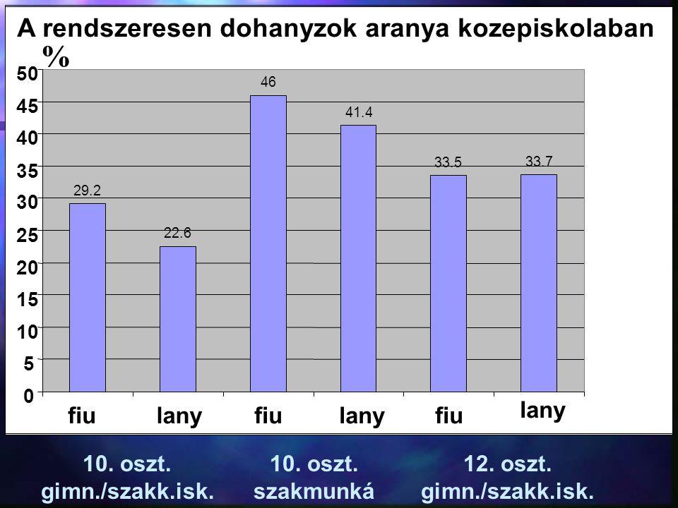 A rendszeresen dohanyzok aranya kozepiskolaban 29.2 22.6 46 41.4 33.5 33.7 0 5 10 15 20 25 30 35 40 45 50 fiulanyfiulanyfiu lany 10. oszt. gimn./szakk