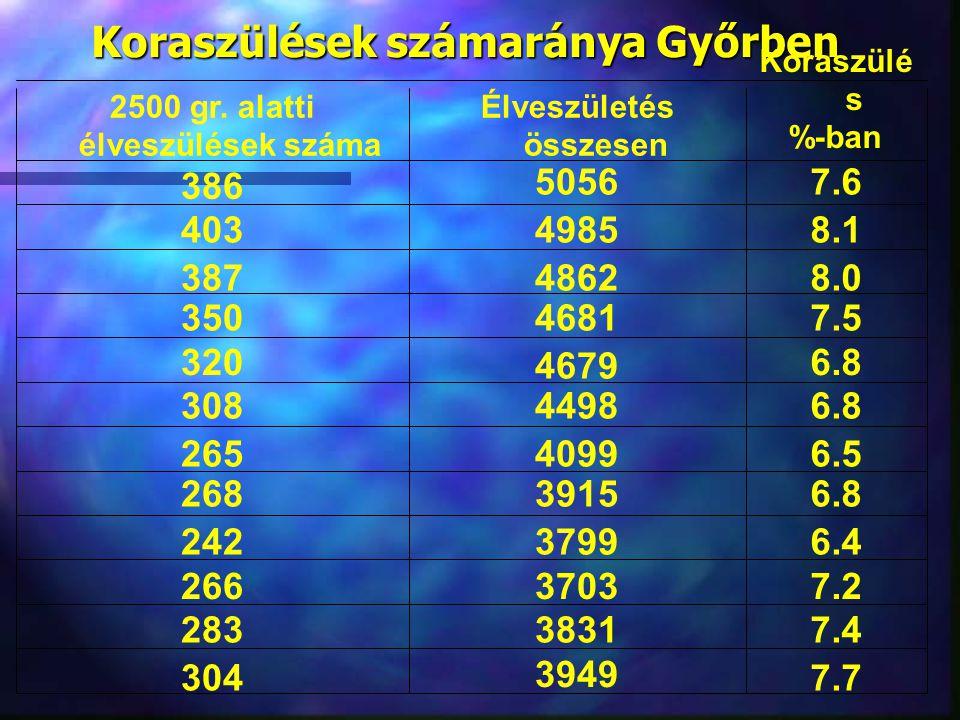 Koraszülések számaránya Győrben 7.7 3949 304 7.43831283 7.23703266 6.43799242 6.83915268 6.54099265 6.84498308 6.8 4679 320 7.54681350 8.04862387 8.14