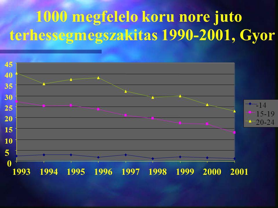 1000 megfelelo koru nore juto terhessegmegszakitas 1990-2001, Gyor 0 5 10 15 20 25 30 35 40 45 199319941995199619971998199920002001 -14 15-19 20-24