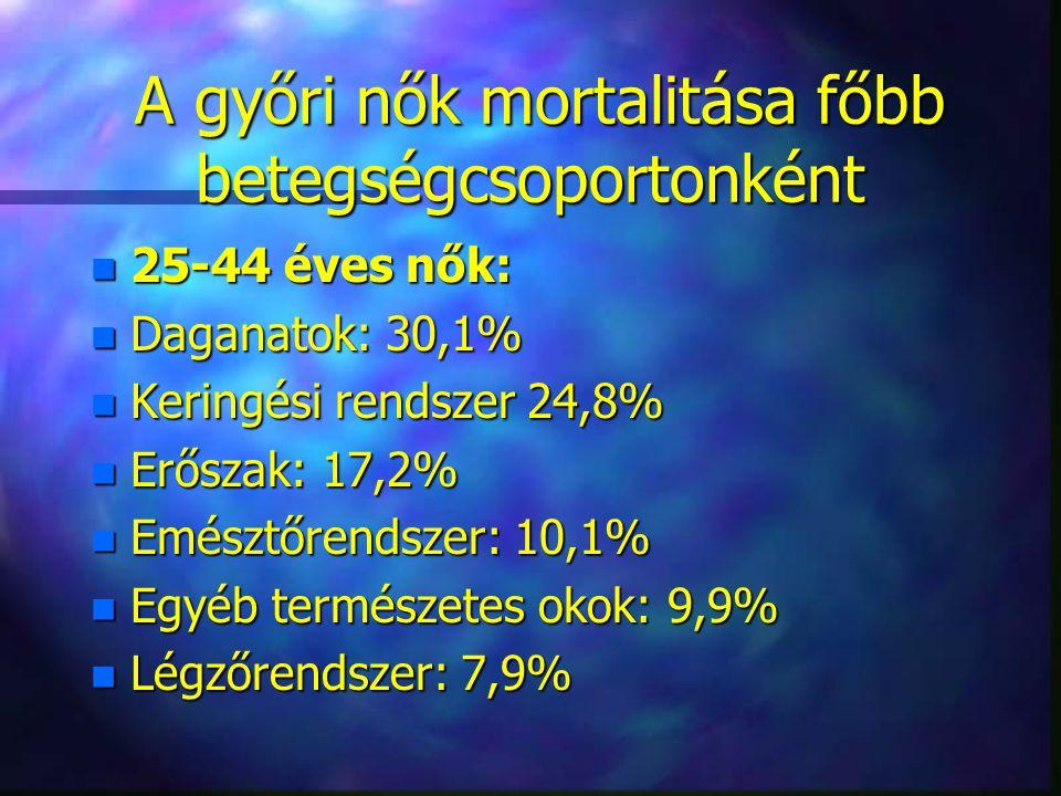 A győri nők mortalitása főbb betegségcsoportonként A győri nők mortalitása főbb betegségcsoportonként n 25-44 éves nők: n Daganatok: 30,1% n Keringési